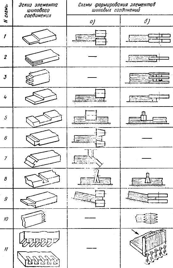 Схемы формирования элементов