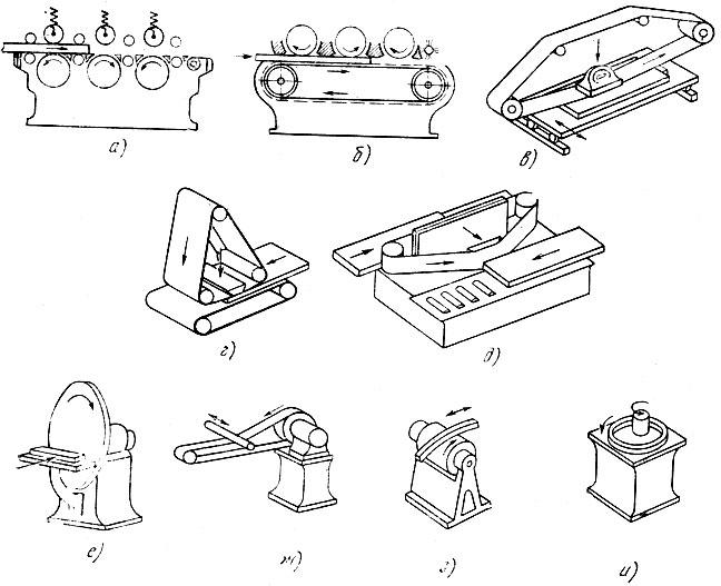 Схемы шлифовальных станков: а