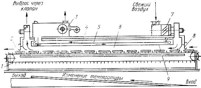 Схема терморадиационной