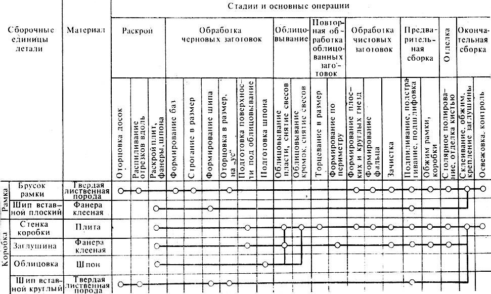 Схема типовых технологических