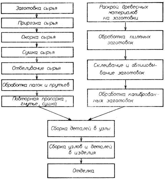 Схема технологического процесса производства фото 546